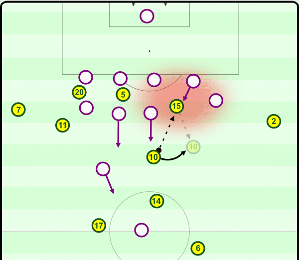 Immediately prior to the counter leading to Burnley's second goal: Liverpool have many players in advanced areas, but too many players on the same horizontal area of the pitch.