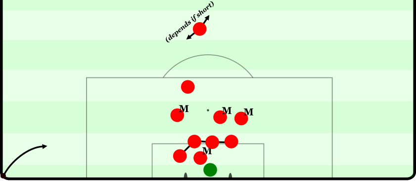 The default setup at defensive corners, with only minor adjustments made on a game-by-game basis (M = man-marker)