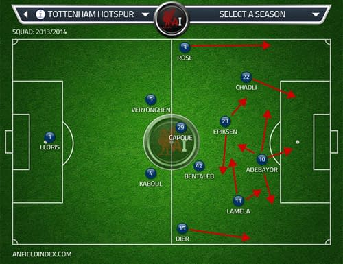 Spurs in attack