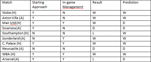 Table - 10 games