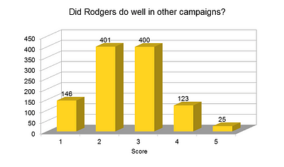 Rodgers other campaigns