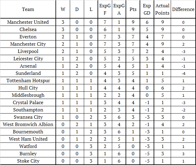 PL ExpG Table AUGUST