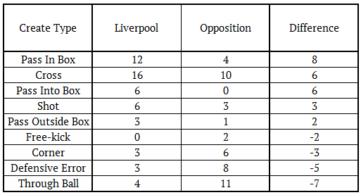 Liverpool Big Chance Types For and Against