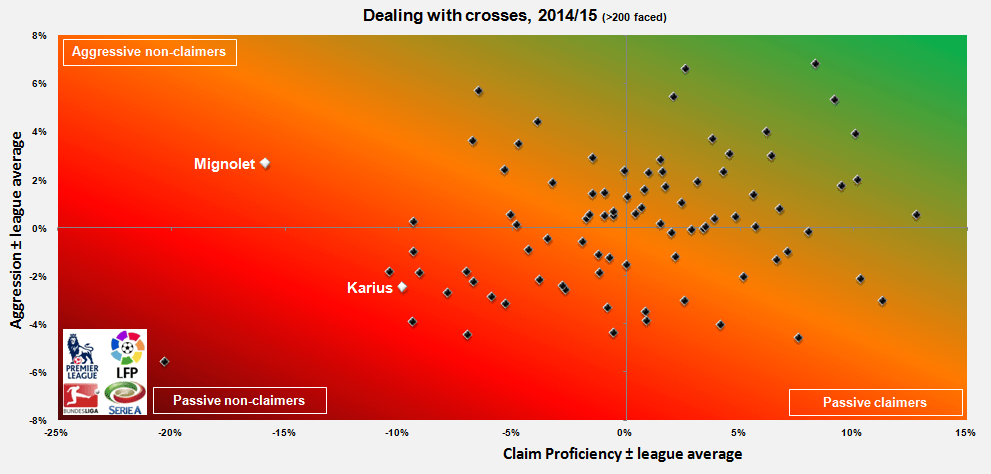 Both Mignolet and Karius have struggled from crosses (graph from @Sam_Jackson94).