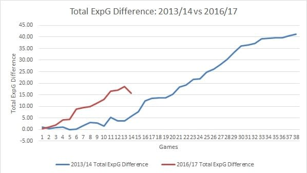 expg-difference-2013-14-and-2016-17