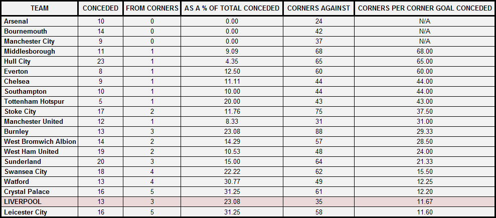 Premier League teams and their 2016/17 performance at defensive corners. It takes approximately 12 corners to score from one against Liverpool at the moment, second worst in the league.