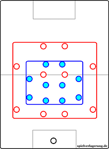 Reduced compactness means each player has to cover a larger area of the pitch
