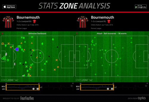 AFCB def + ball recovery 1st