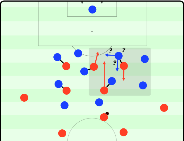 A simple example of how positional rotation can disrupt man-marking: when the striker drops to receive the ball to feet, does the central defender follow him? What happens to the onrushing midfielders? Many questions to answer in little time.