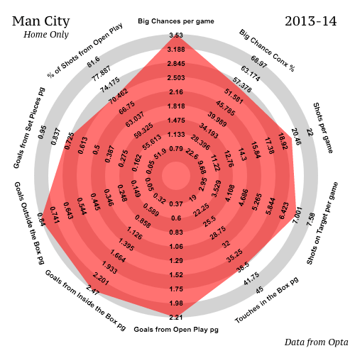 Man City   2013-14   Home   Attacking