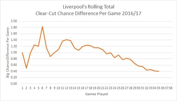 Liverpool Big Chance Difference Per Game