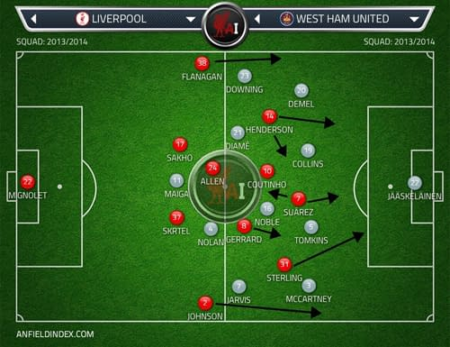 Both teams' XIs after the positional switch made by Rodgers in 15'.